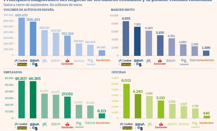 La envergadura de BBVA-Sabadell pisaría los talones a CaixaBank-Bankia