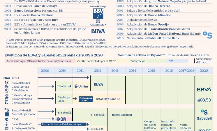 La historia española explicada en más de 120 bancos de BBVA y Sabadell